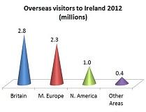 Overseas visitors to Ireland
